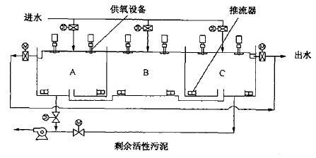 unitank工艺结构示意图